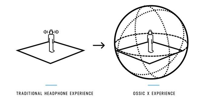 OSSIC2